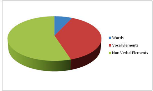 piechart-communication